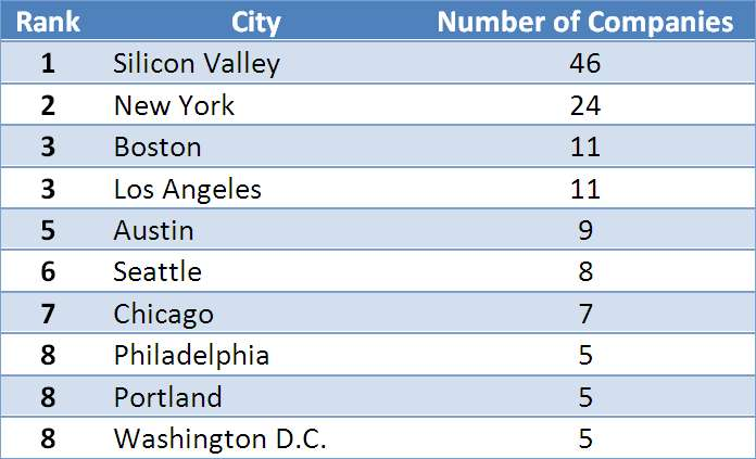 Top 10 Startup Cities (companies founded from Jan. 2009)